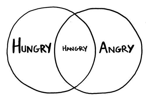 A diagram of hungry and angry which together creates Hangry