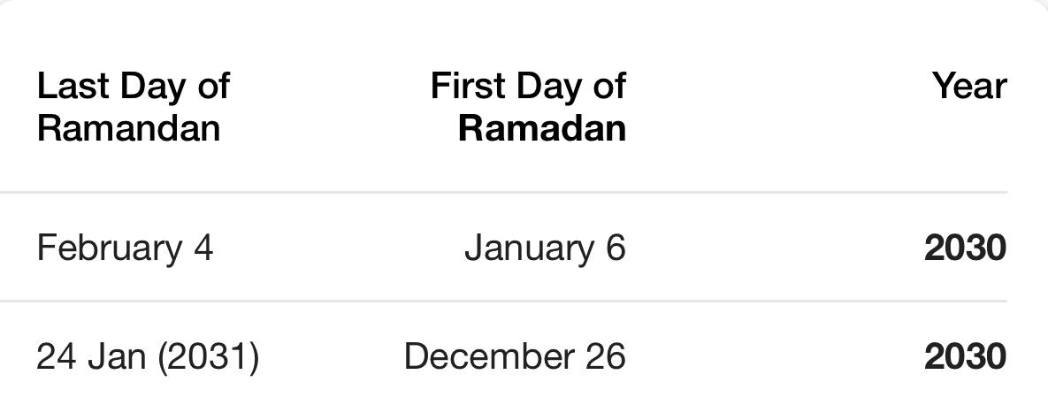Ramadan 2030