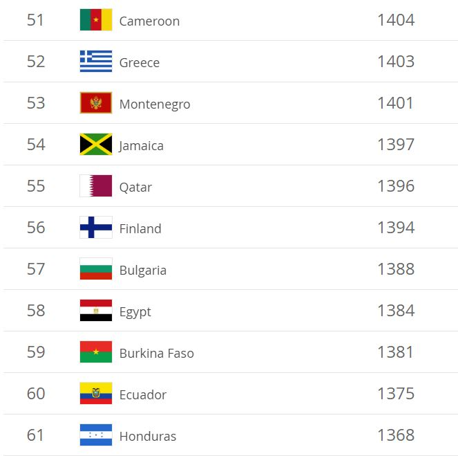 June 2019 Fifa Ranks